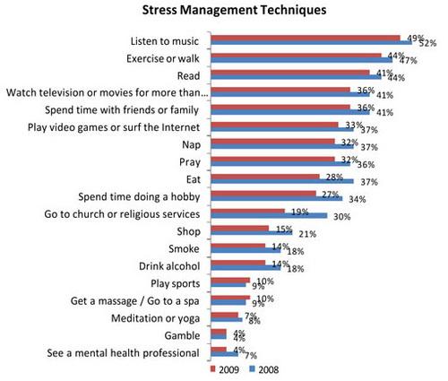 500x_1102_stress-chart
